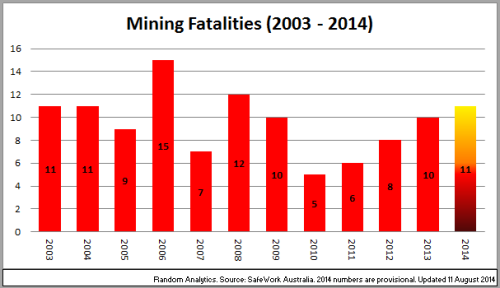 2 - MiningFatalities_2003~2014