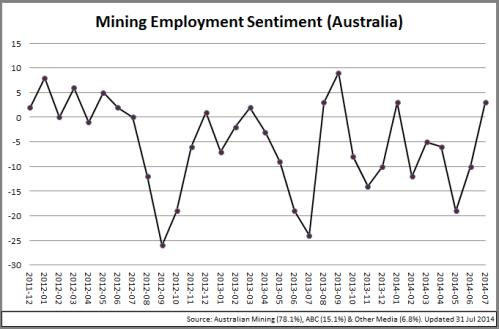 4 - MiningSectorSentiment_Chart_140801
