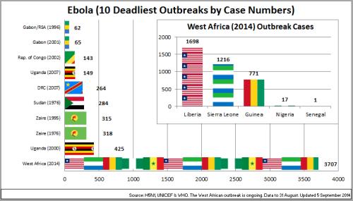 01 - Ebola_Top10OutbreaksByCaseNos_140905