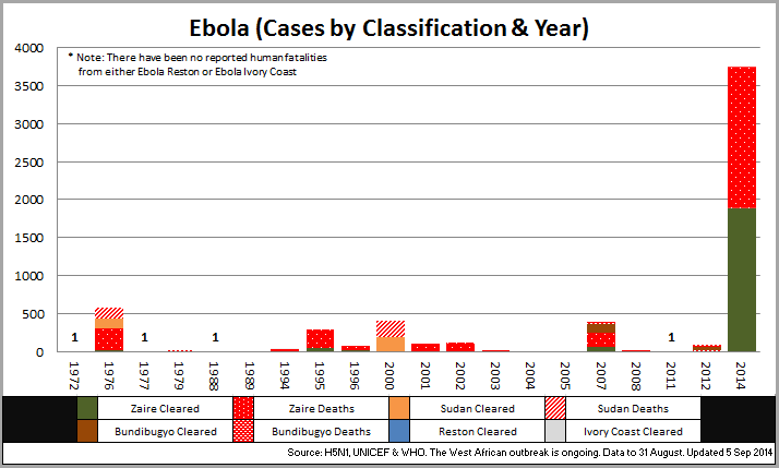 ebola statistics Find comprehensive library of public information on ebola with relevant datasets, predefined dashboards and the gallery of ready-to-use visualizations with world maps, rankings, and.