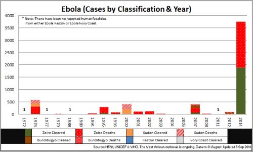 02 - Ebola_CasesbyClassYear_140905