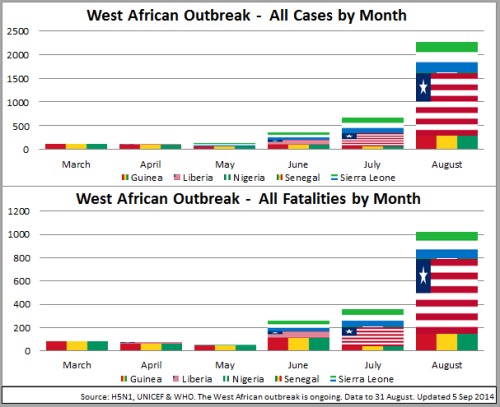 03 - WestAfrica_Cases~FatalitiesMonth_140905