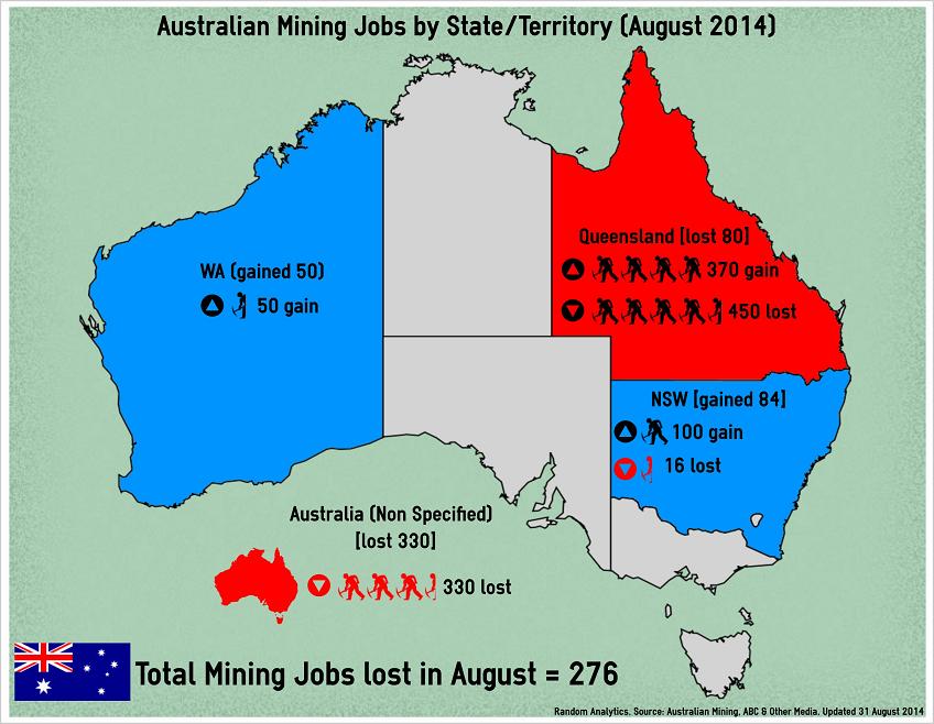 Random Analytics: Australian Mining Employment (Aug 2014) | Random