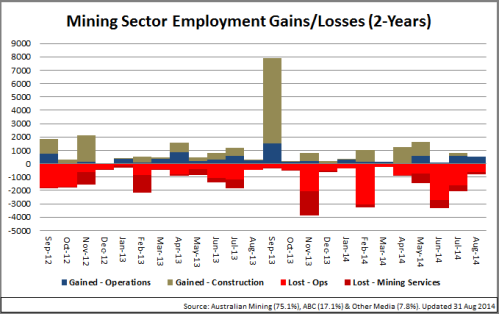 2 - MiningGainsLosses_Chart_140901