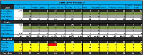 2 - SierraLeone_StatsByDistrict_140903