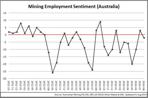 4 - MiningSectorSentiment_Chart_140901