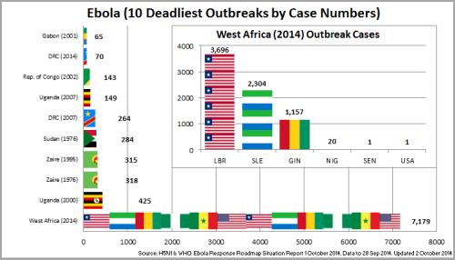 02 - Ebola_Top10OutbreaksByCaseNos_141002
