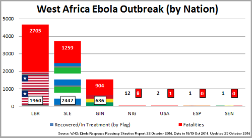 02 - Ebola_WAfricaOutbreakChart_141023