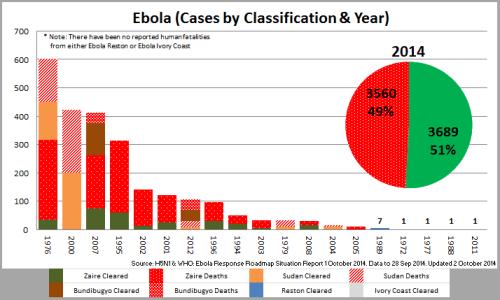 03 - Ebola_CasesbyClassYear_141002
