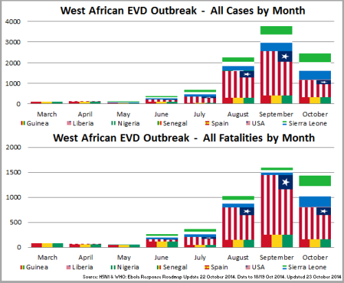 03 - WestAfrica_Cases~FatalitiesMonth_141023