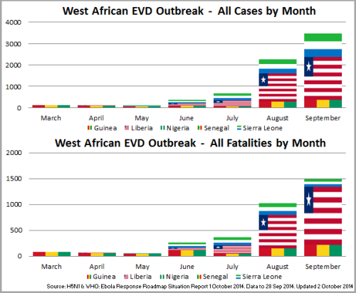 04 - WestAfrica_Cases~FatalitiesMonth_141002