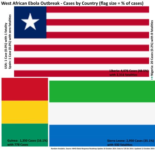 2 - EbolaCasesbyFlagSize_8Oct2014
