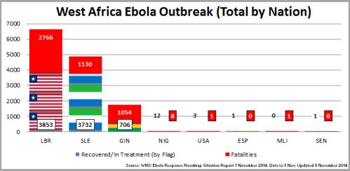 02 - Ebola_WAfricaOutbreakChart_141108