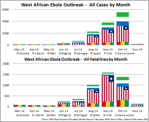 03 - WestAfrica_Cases~FatalitiesMonth_141108