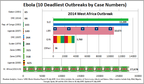 1 - Ebola_Top10Outbreaks_150717