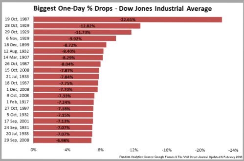 180205_DowJonesIndustrialAvg_Percentage