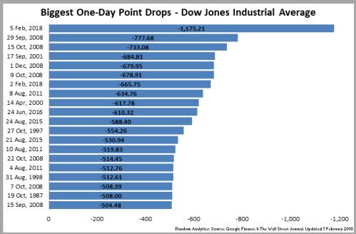 180205_DowJonesIndustrialAvg_Points