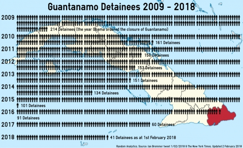 GuantanamoDetainees2018