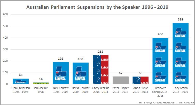 190411_Chart_SuspensionsBySpeaker