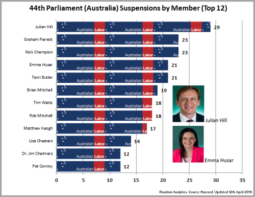 190412_Chart_45thParliamentALPSuspensions