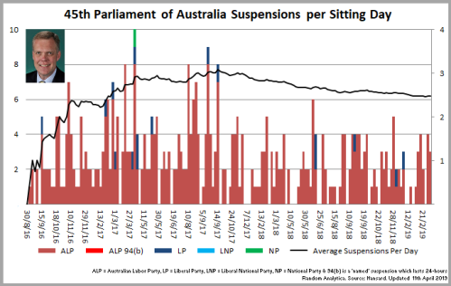 190412_Chart_45thParliamentSuspensions