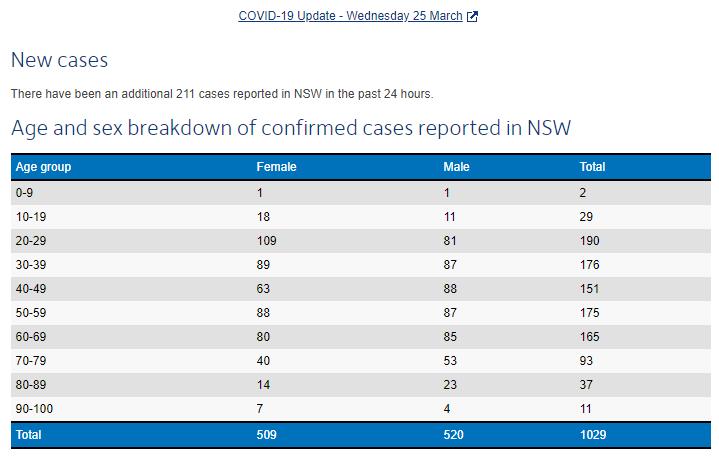 200325_Screenshot_NSWHealth