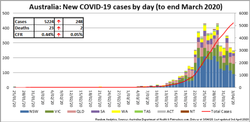 200403_Chart_CasesByDay_Australia