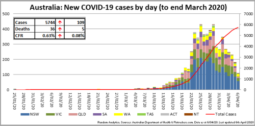 200406_Chart_CasesByDay_Australia