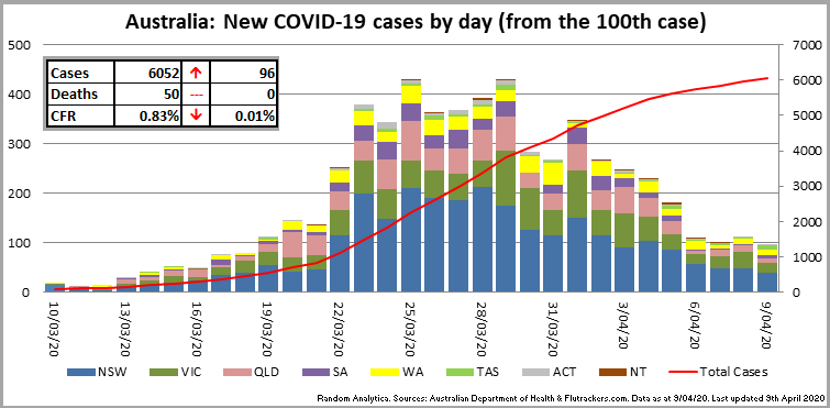 200409_Chart_CasesByDay_Australia