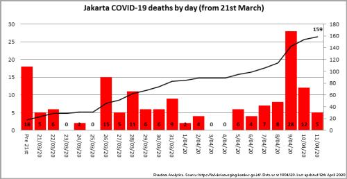 200411_Chart_JakartaDeathsByDay